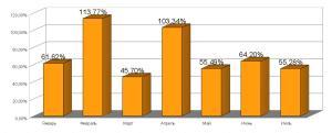 Рост продаж. 2013 год