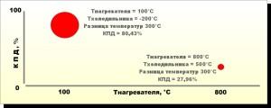 Диаграмма отличий КПД при одинаковой разности температур