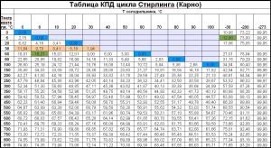 Таблица КПД двигателей стирлинга