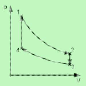 Цикл Стирлинга (pv-характеристика)