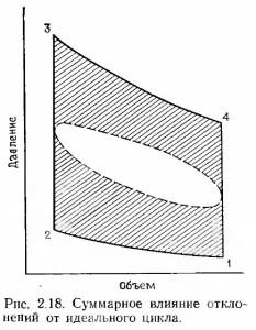 Влияние всех отклонений параметров от реальных в двигателе Стирлинга на конечную pV-характеристику