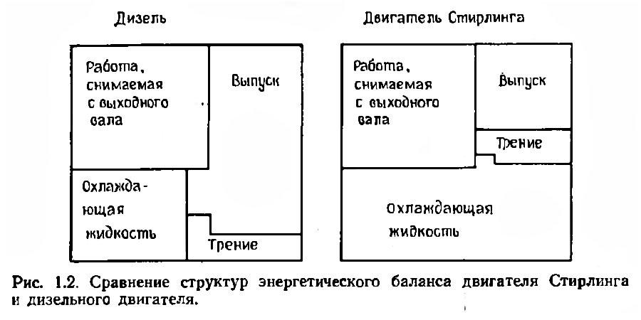 Сравнение распределения баланса тепла в дизеле и двигателе Стирлинга
