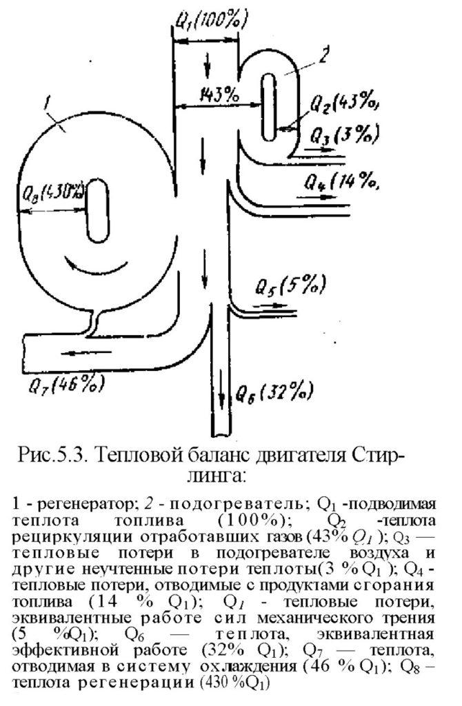 Тепловой баланс двигателя Стирлинга